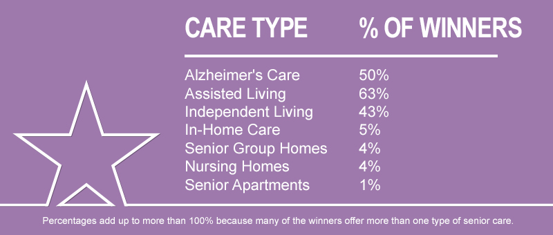 Winners by Care Type