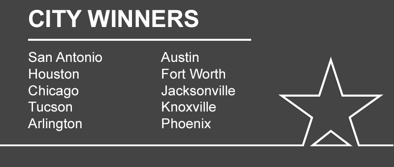 Cities with the Most Winners