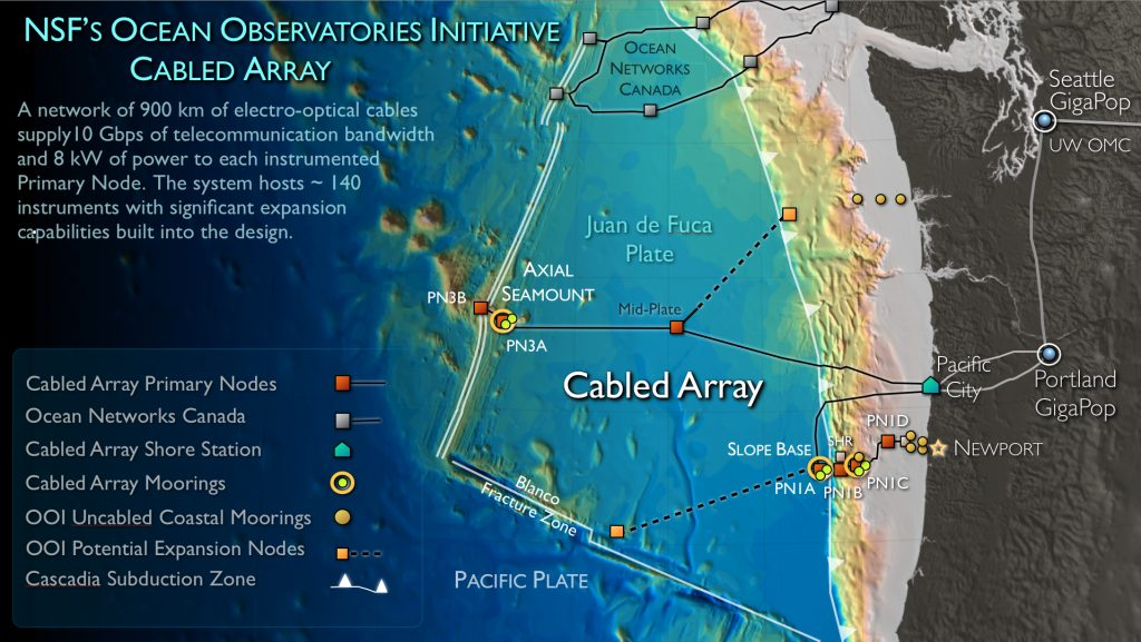 The Cabled Array includes ~900 km of submarine high power and bandwidth fiber optic cables connected to 7 Primary nodes [underwater substantions, 18 secondary nodes, and 140 instruments streaming live data to shore 24/7. Six cabled and instrumented moorings span depths from 2900 m to 600 m with instrumented science pods that travel up and down through the water column, also streaming live data. The high bandwidth and power provides important expansion opportunities for interested investigators. Credit: University of Washington.