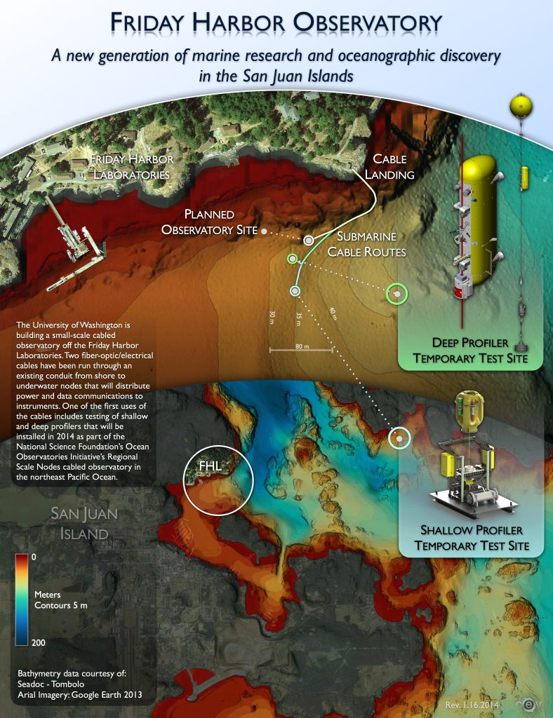 A new generation of marine research and oceanographic discovery in the San Juan Islands