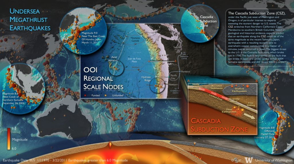 The Cascadia Subduction Zone (CSZ) just west of Washington and Oregon is of particular interest to experts assessing tsunami danger to the US and Canada. The CSZ stretches from Northern CA's Cape Mendocino to souther Bristish Columbia.