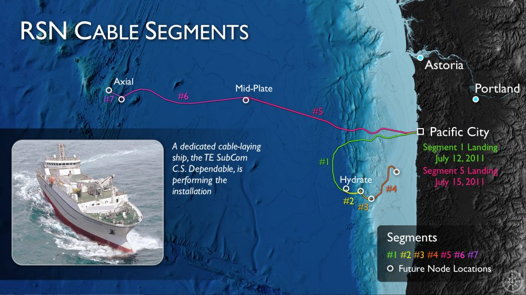 The OOI cable for the regional component is being laid in segments, as shown on this graphic.