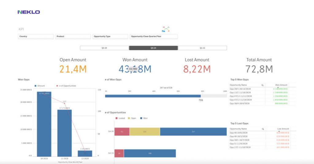 Magento big data tools