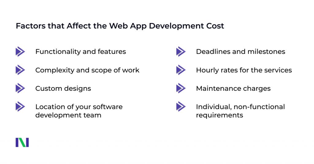 Custom Web App Development Cost