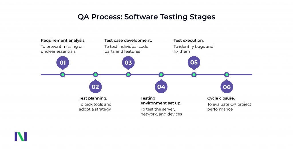 Software Testing Stages
