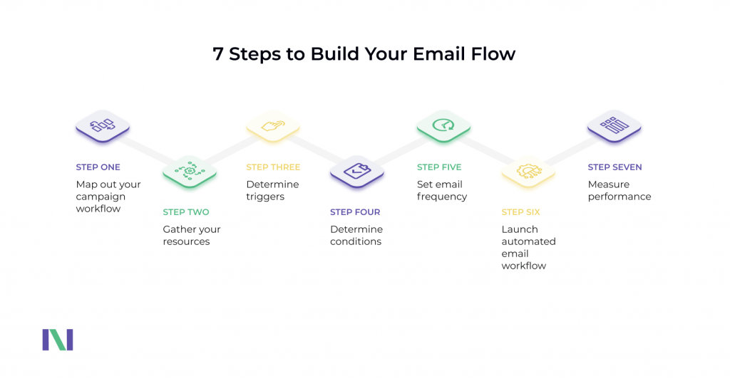 How To Build Email Flow