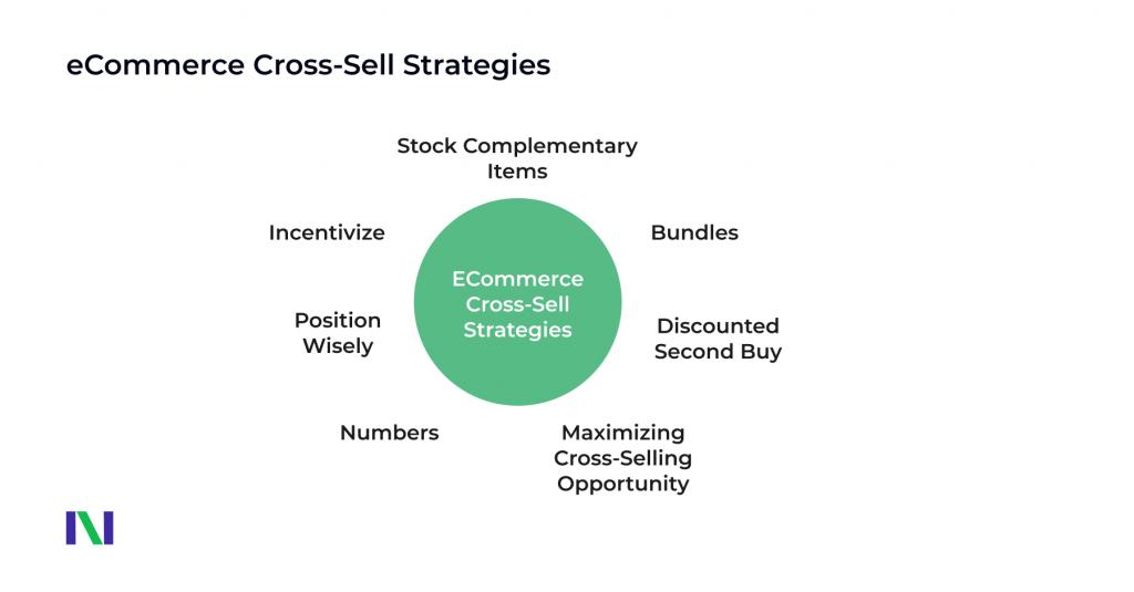 Cross-Selling Strategies
