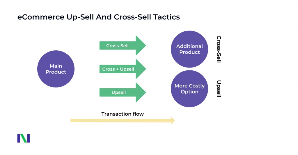 What Is Cross-Selling and Upselling