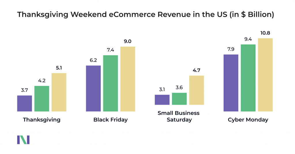 Black Friday in eCommerce chart