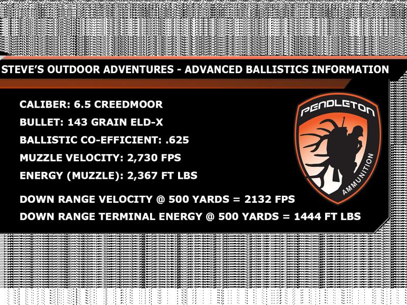 Ballistics infobox 6 5 CM 143 ELDX