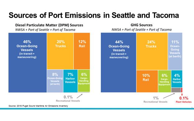 Northwest Ports Clean Air Strategy