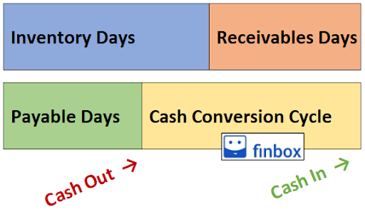 Cash Conversion Cycle Infographic