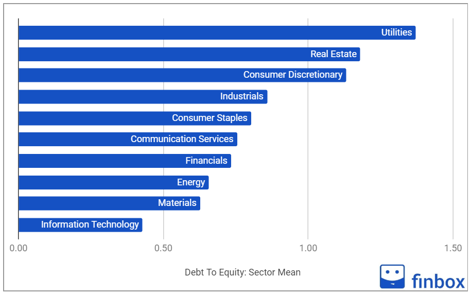 Balance Sheet Ratios Sectors Mean