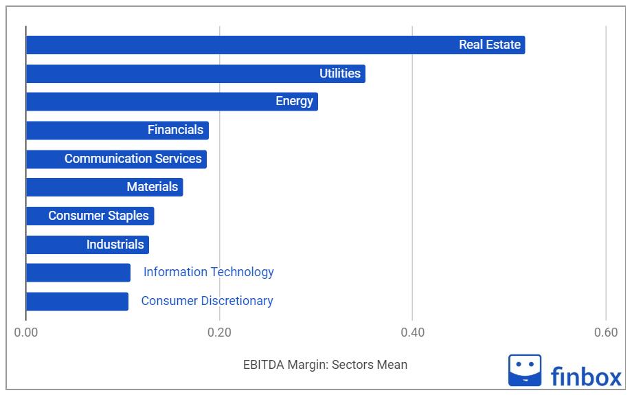 Ebitda Margin by sector