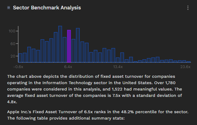 Fixed Asset Turnover ratio sector benchmark analysis