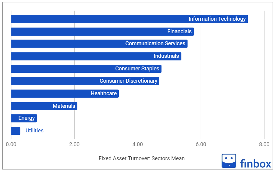 fixed asset turnover ratio by sector