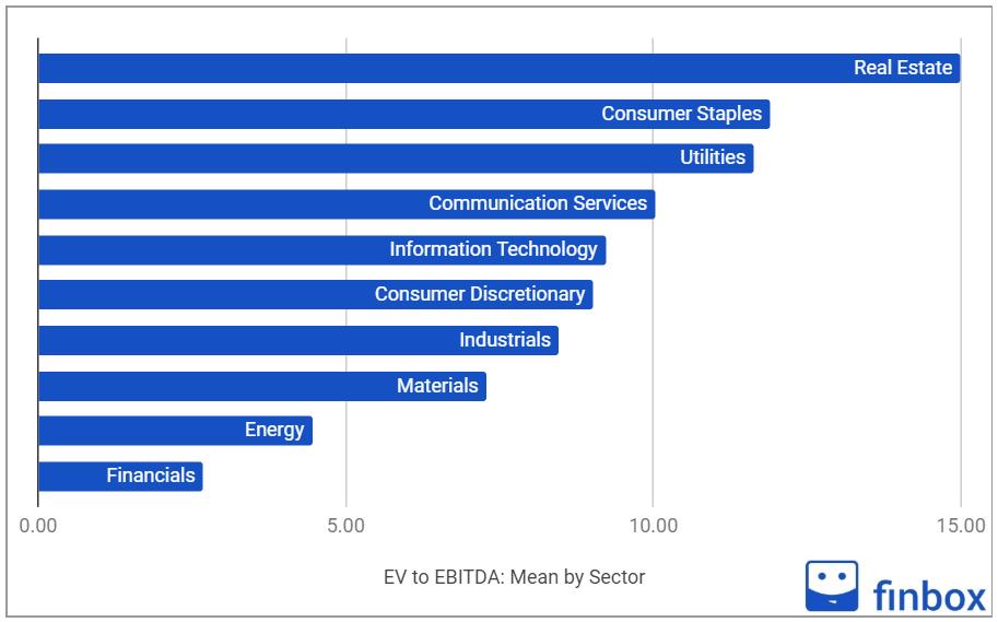 EV EBITDA multiple by sector