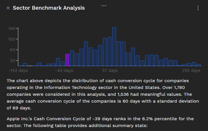 cash conversion cycle sector benchmark analysis