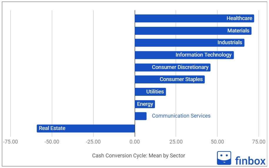 cash conversion cycle by sector