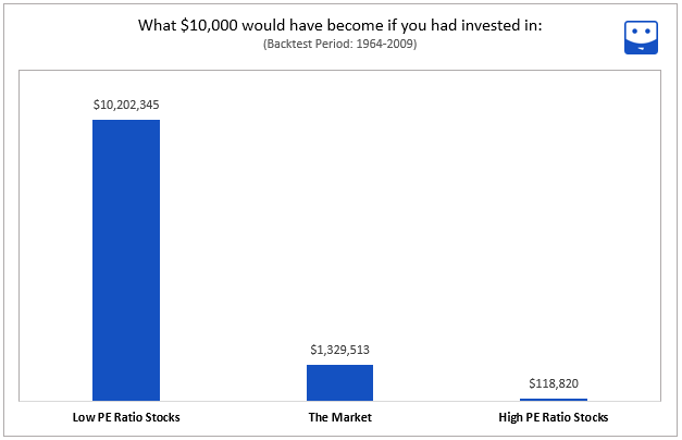 what is a good pe ratio for stocks backtest