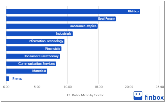 pe ratio mean by sector