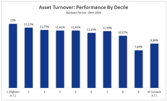 Asset Turnover Performance By Decile