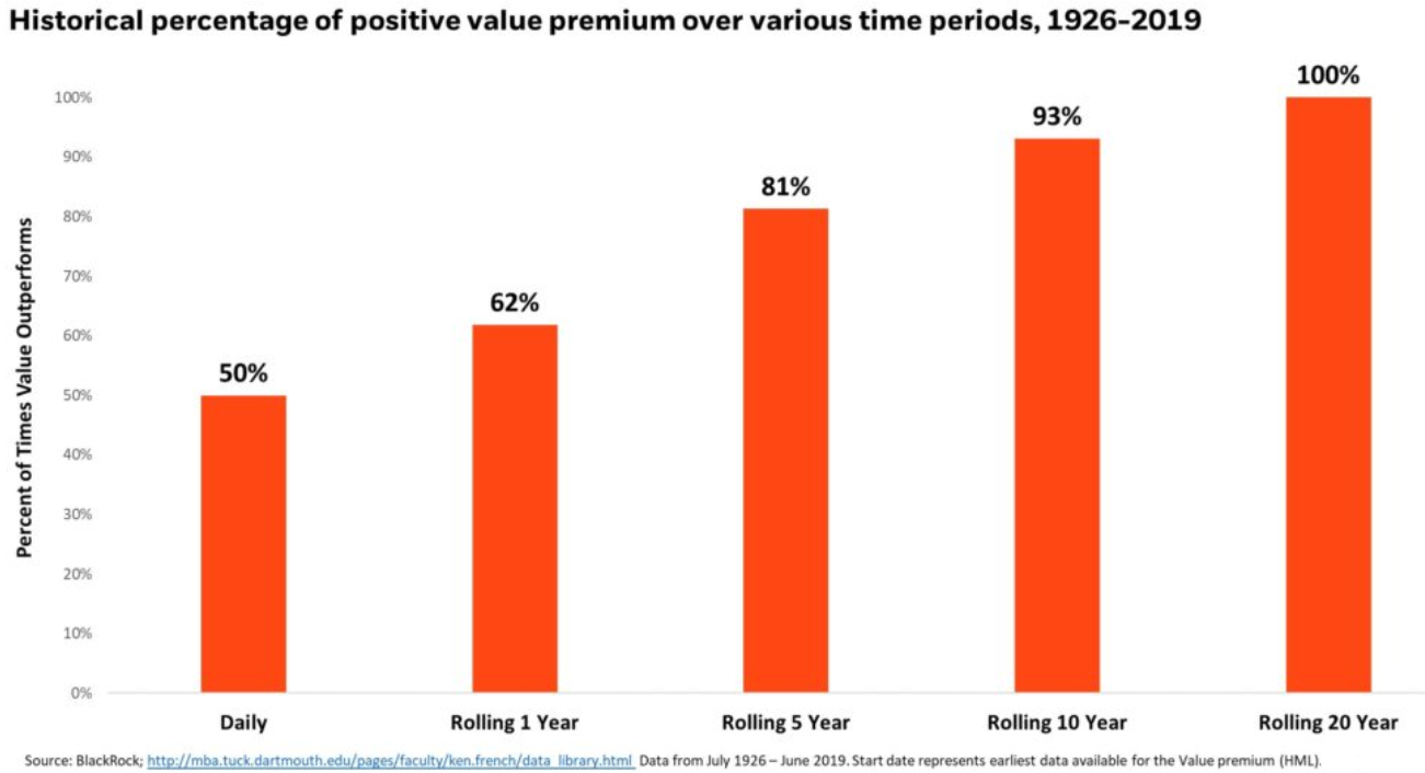 Growth Vs Value stocks - the value premium