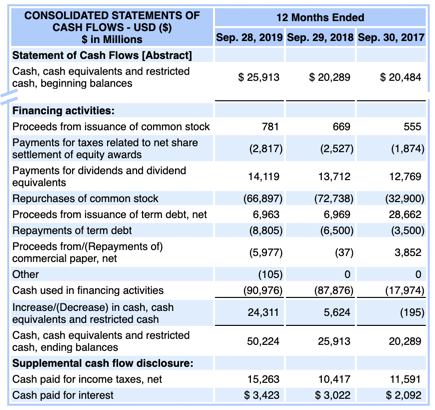 Apple Inc Statement of Cash Flows