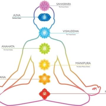 Chakras events (page 9) - Retreat Guru