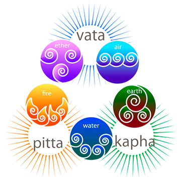 Yoga for Your Dosha: Find Balance with Ayurveda