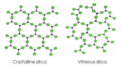 Crystalline and vitreous silica molecular structure