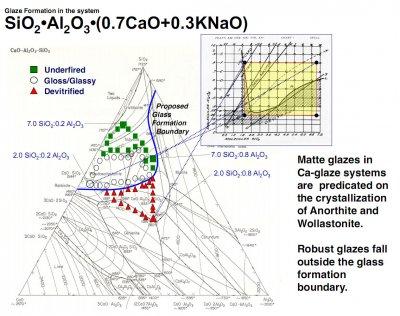 Phase diagram of a SiO2:Al2O3:CaO:KNaO System