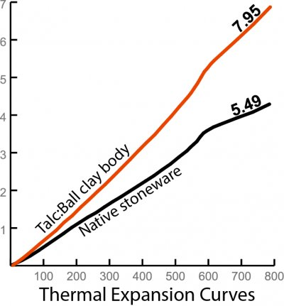The high thermal expansion of a low-fire talc body