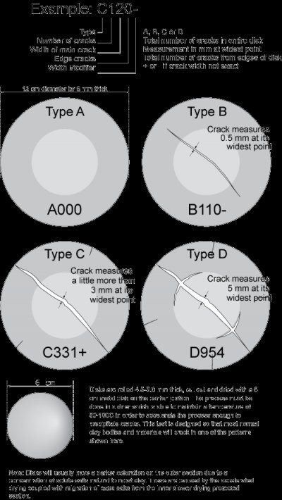 How to interpret the crack in a DFAC drying disk