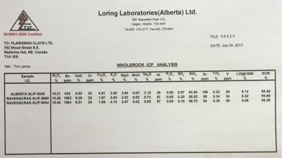 Example of a whole rock chemical analysis lab report