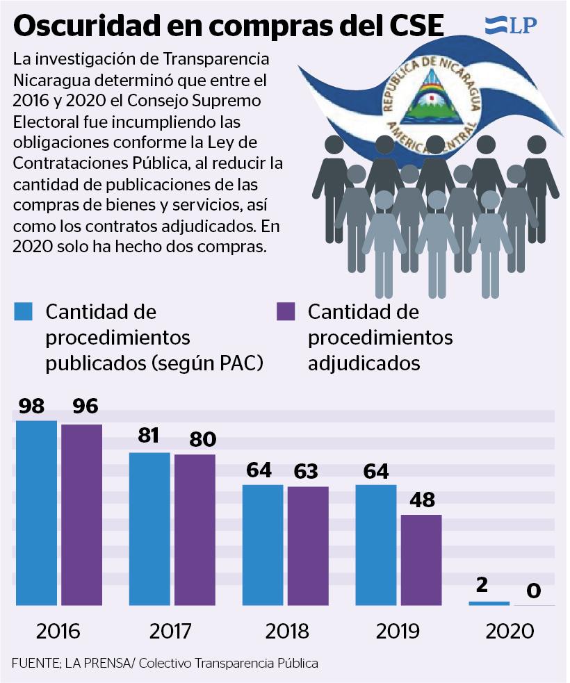 Consejo Supremo Electoral, compras fantasmas, Transparencia Nicaragua, corrupción