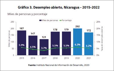Gráfico de Nexo Sur-Norte con datos del Instituto Nacional de Información de Desarrollo. LA PRENSA / CORTESÍA