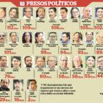 Así ha crecido la lista de opositores detenidos en los últimos 117 días