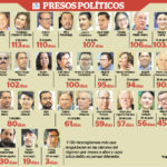 Líderes campesinos y estudiantiles cumplen 80 días como presos políticos