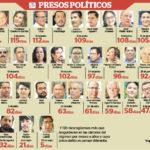 Walter Gómez y Marcos Fletes, cumplen 120 días detenidos
