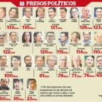 Líderes campesinos y estudiantiles cumplen 100 días detenidos