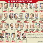Falta de orden de captura, una de las primeras arbitrariedades en procesos contra detenidos