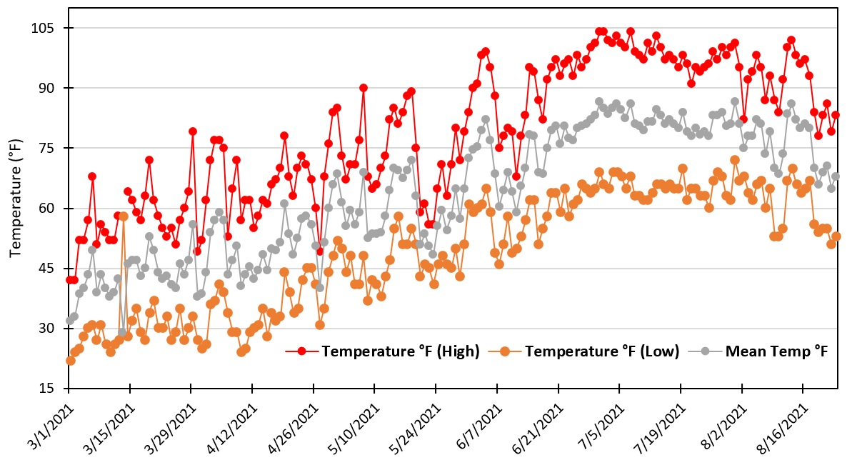 Weather statistics for 2021 in the Treasure Valley from March until August.
