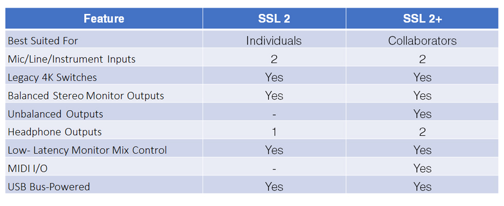 Solid State Logic SSL 2 / SSL 2+ Feature Comparison Sheet