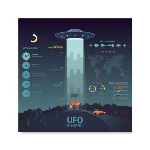 UFO Infographics Poster