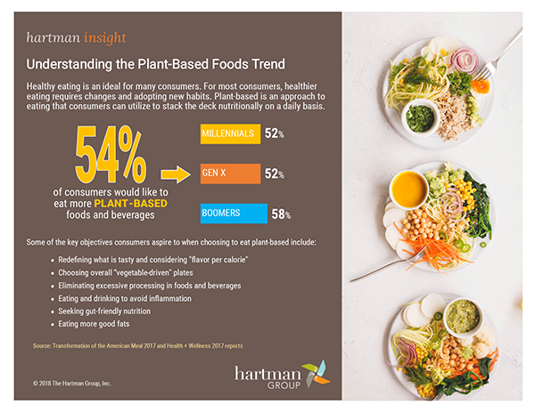 Infographics : The Hartman Group
