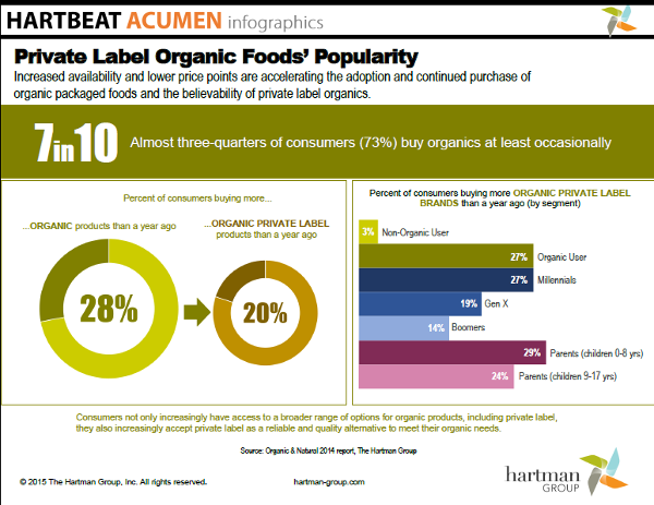 Infographics : The Hartman Group