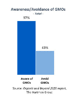 THG - Awareness of GMOs