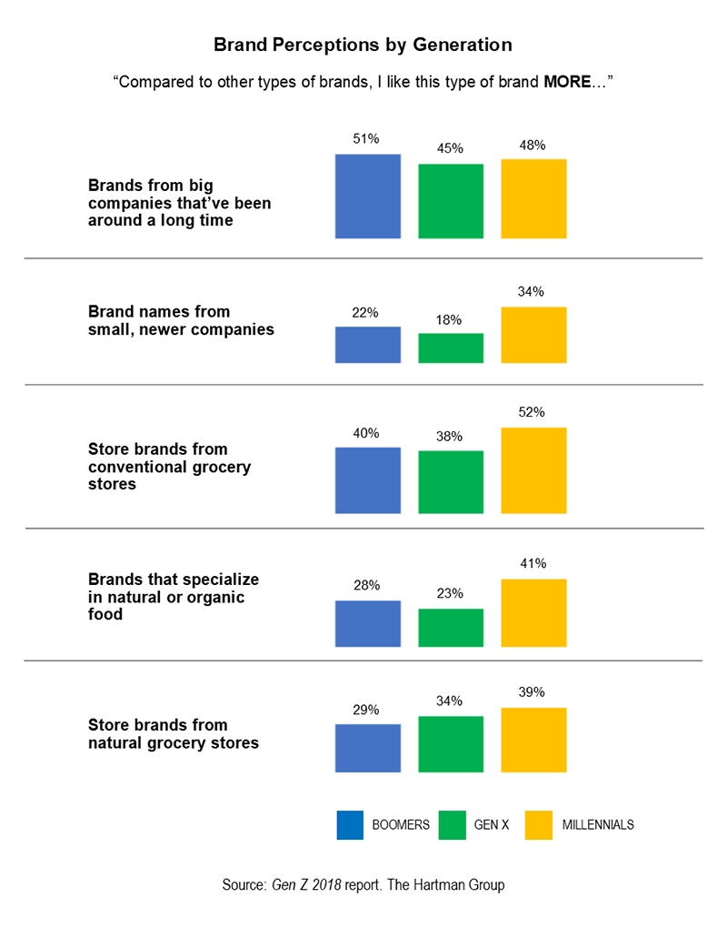 Brand Perceptions by Generation chart