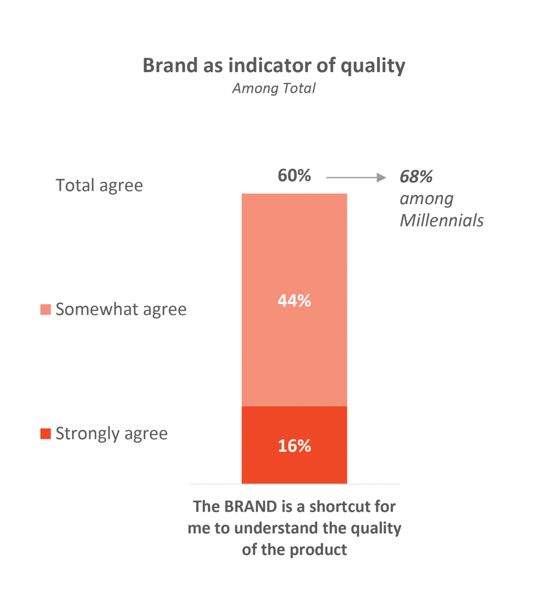 Brand as indicator of quality.